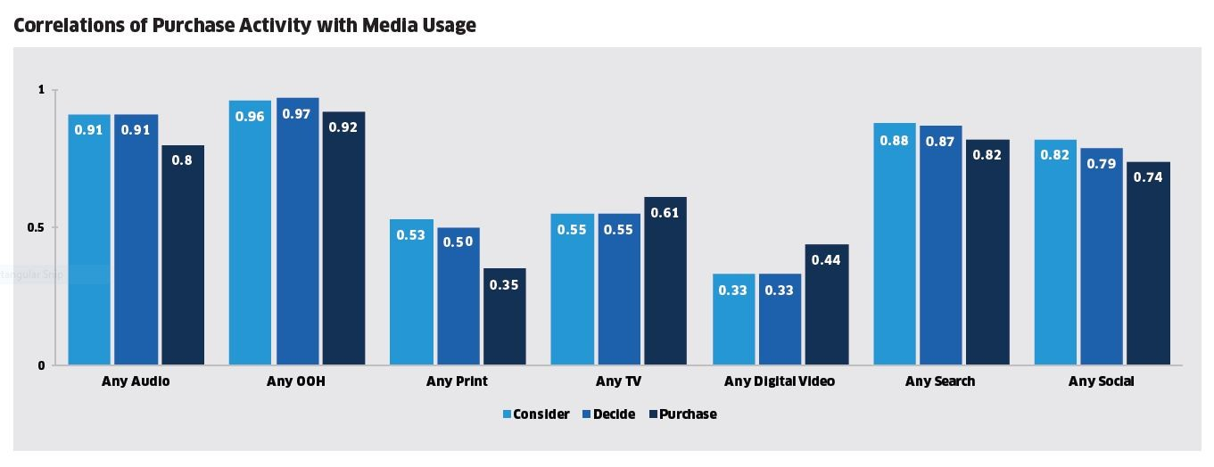 Correlations of Purchase Activity with Media Usage