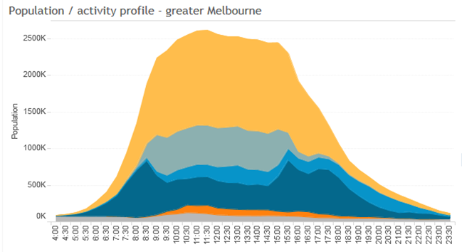 Population Activity profile Melbourne